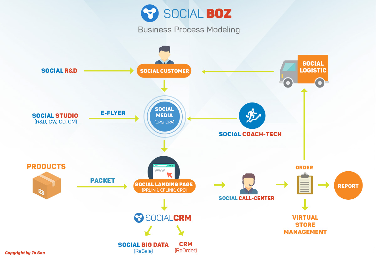 What is SocialCRM?